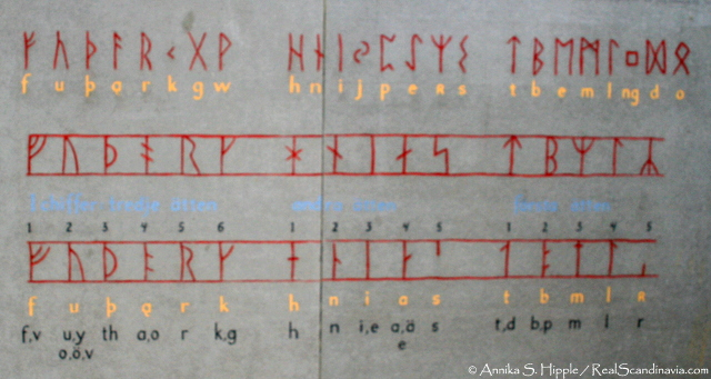 The three versions of Scandinavian runic script, from an information panel at the Rök Stone. Top: The Elder Futhark. Middle: The Younger Futhark, standard version. Bottom: Short-twig version of the Younger Futhark.